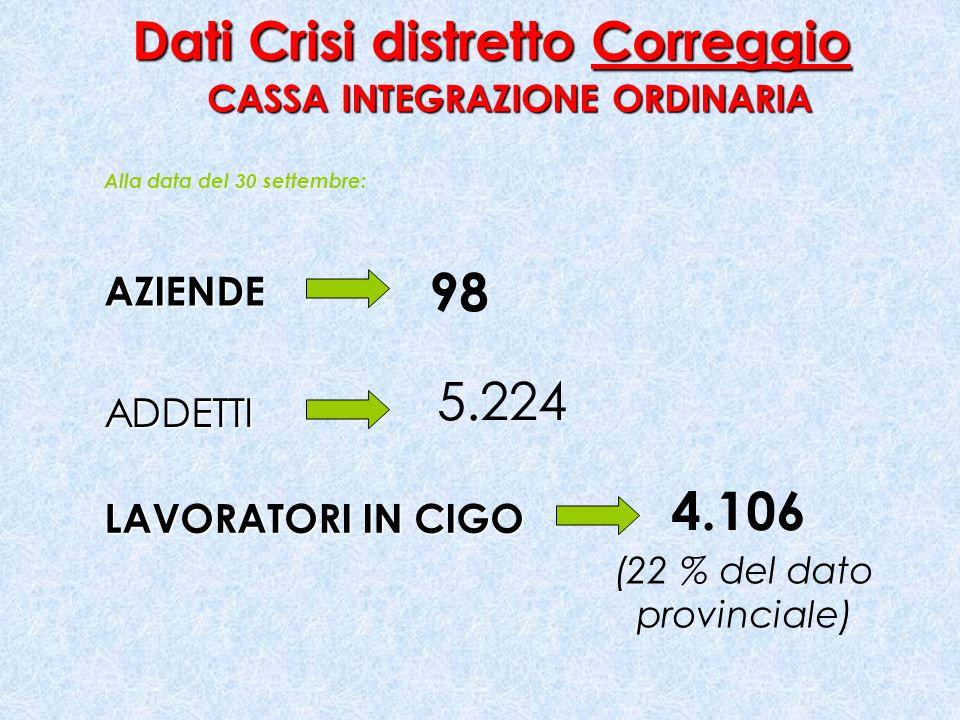 Dati Crisi distretto Correggio CASSA INTEGRAZIONE ORDINARIA AZIENDE ADDETTI LAVORATORI IN CIGO 98 5.224 4.106 Alla data del 30 settembre: (22 % del dato provinciale)