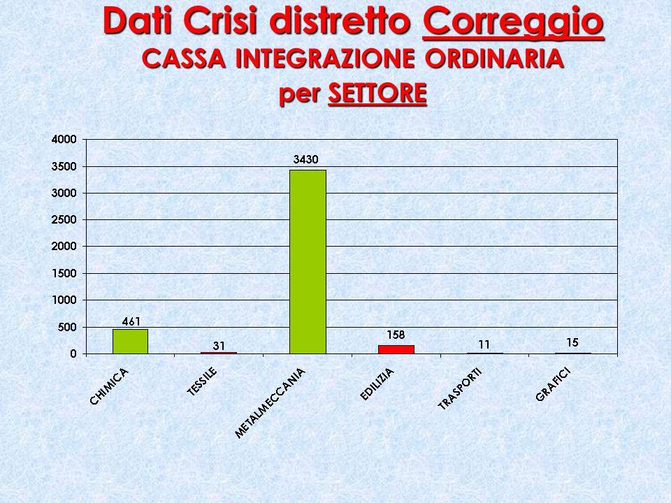 Dati Crisi distretto Correggio CASSA INTEGRAZIONE ORDINARIA per SETTORE