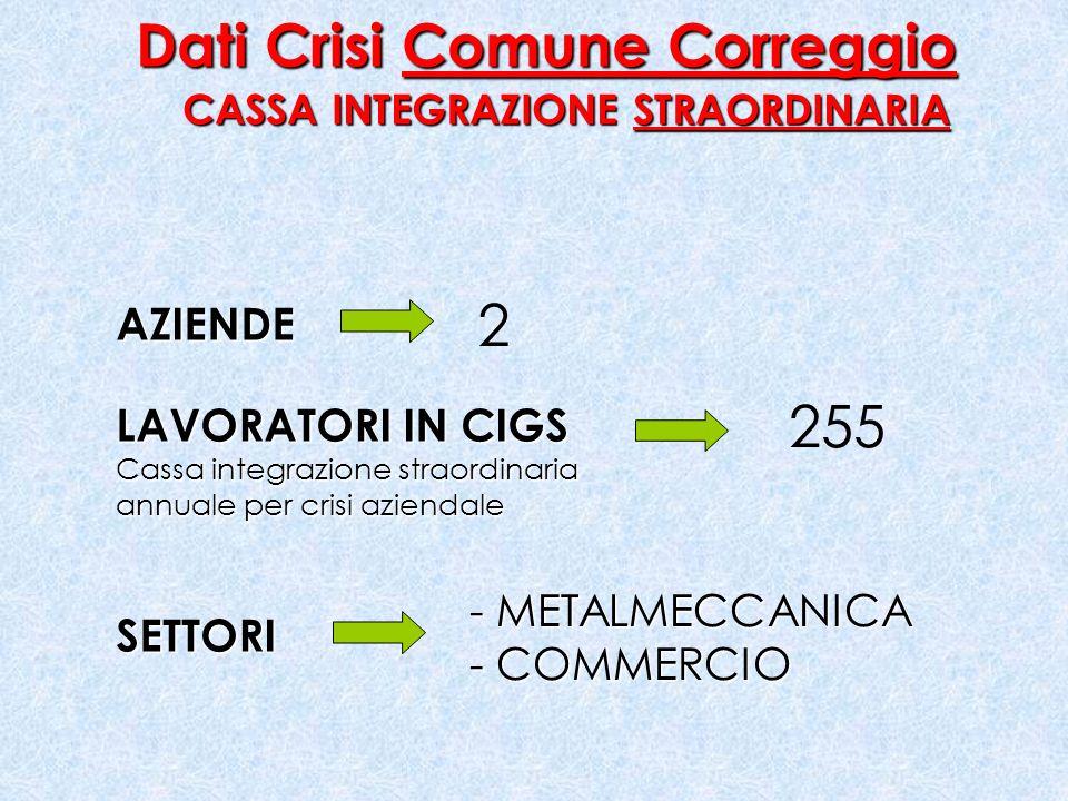 Dati Crisi Comune Correggio CASSA INTEGRAZIONE STRAORDINARIA AZIENDE LAVORATORI IN CIGS Cassa integrazione straordinaria annuale per crisi aziendale 2 255 SETTORI - METALMECCANICA - COMMERCIO