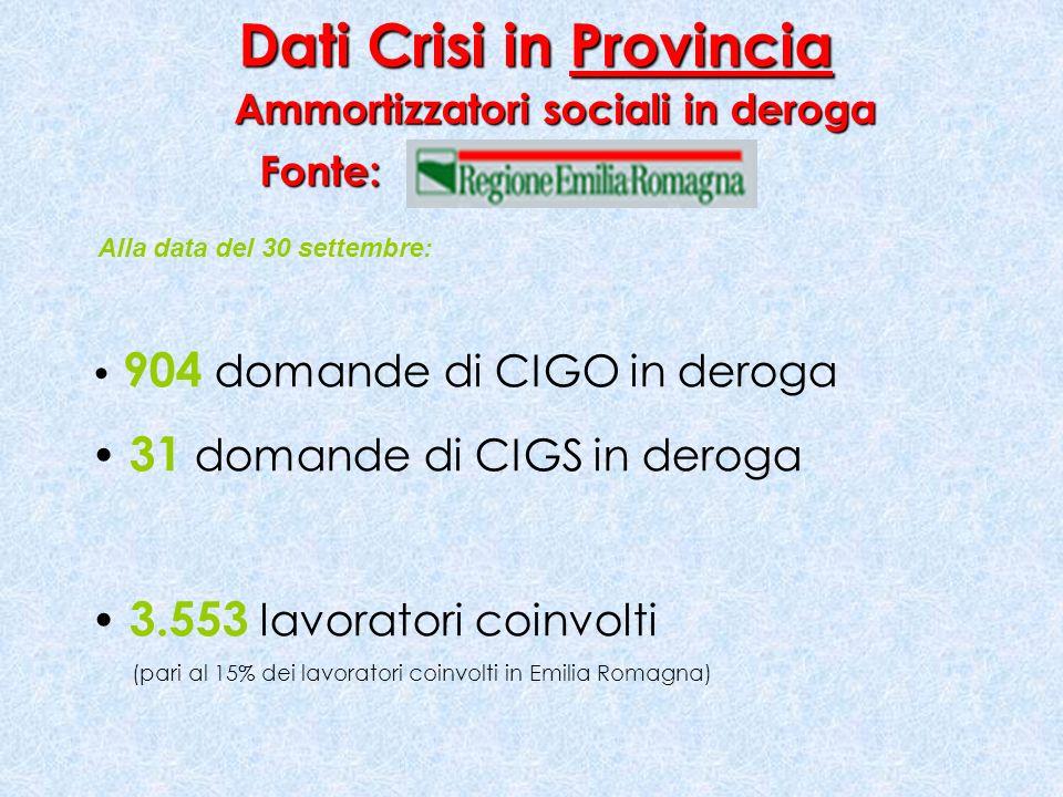 Alla data del 30 settembre: 904 domande di CIGO in deroga 31 domande di CIGS in deroga 3.553 lavoratori coinvolti (pari al 15% dei lavoratori coinvolti in Emilia Romagna) Dati Crisi in Provincia Ammortizzatori sociali in deroga Fonte: Fonte: