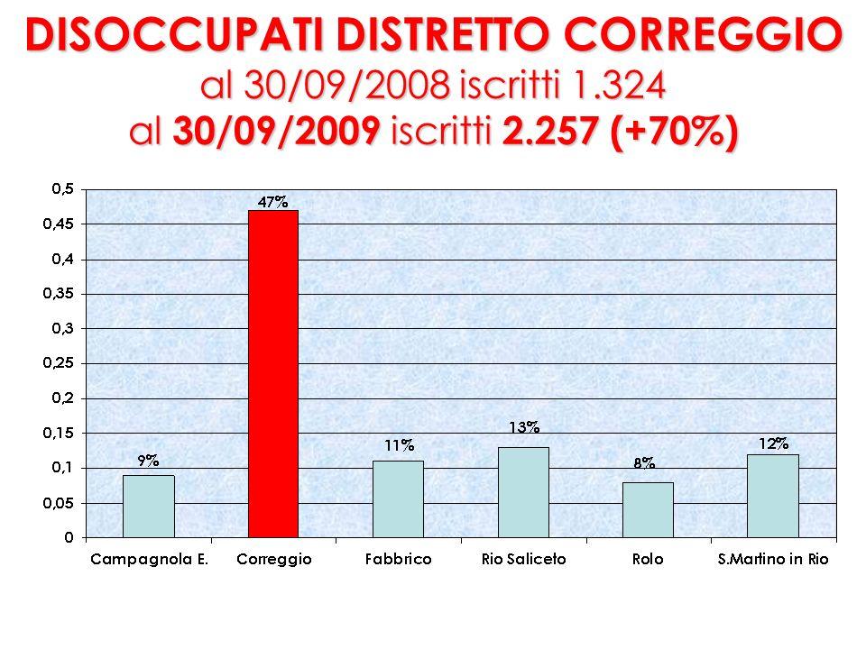 DISOCCUPATI COMUNE CORREGGIO al 30/09/2008 iscritti 606 al 30/09/2009 iscritti 1.048 (+73% IN 1 ANNO )