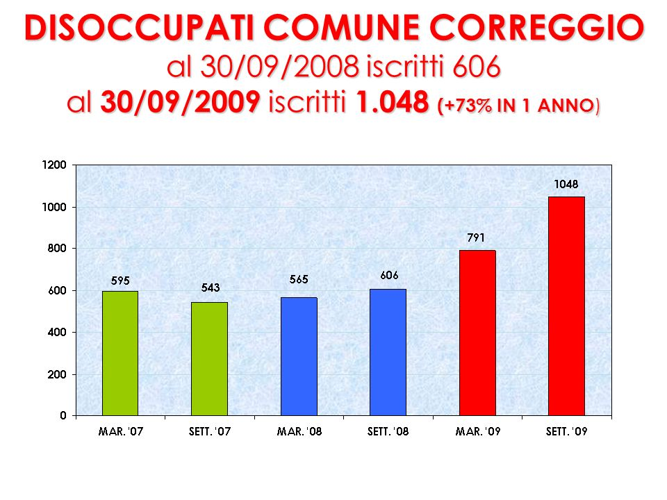 ISCRIZIONI DISOCCUPATI COMUNE CORREGGIO FLUSSO NUOVE ISCRIZIONI Luglio 08 / Settembre 09