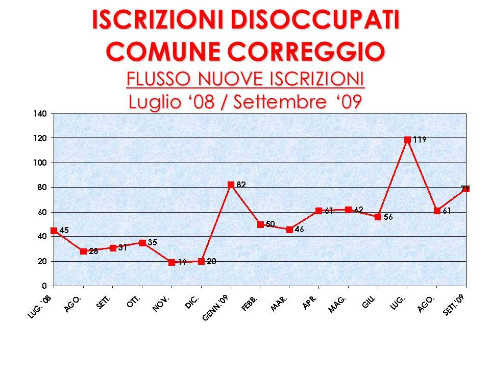 DISOCCUPATI DOMICILIATI A CORREGGIO al 30/09/2009 608 Femmine e 440 Maschi (1.048)