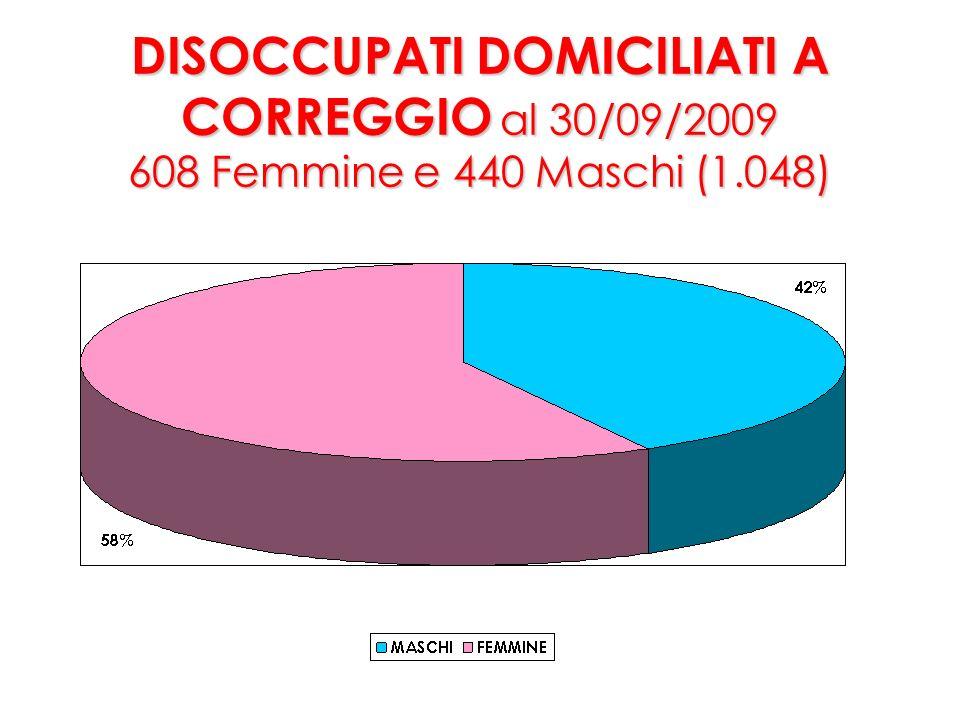 DISOCCUPATI DOMICILIATI A CORREGGIO al 30/09/2009 755 Italiani e 293 Stranieri (1.048) 50% IT75% STR rispetto 31/12/2008 (667) DISOCCUPATI DOMICILIATI A CORREGGIO al 30/09/2009 755 Italiani e 293 Stranieri (1.048) + 50% IT + 75% STR rispetto 31/12/2008 (667)
