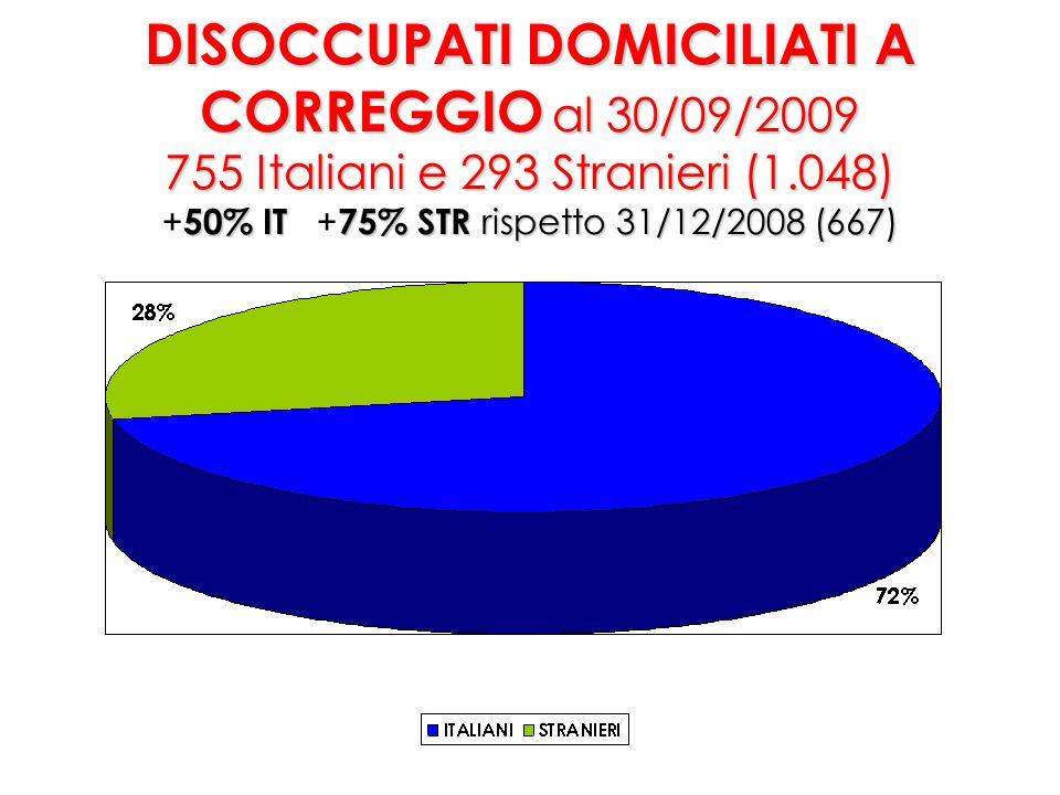 DISOCCUPATI DOMICILIATI A CORREGGIO al 30/09/2009 755 Italiani e 293 Stranieri (1.048) 50% IT75% STR rispetto 31/12/2008 (667) DISOCCUPATI DOMICILIATI