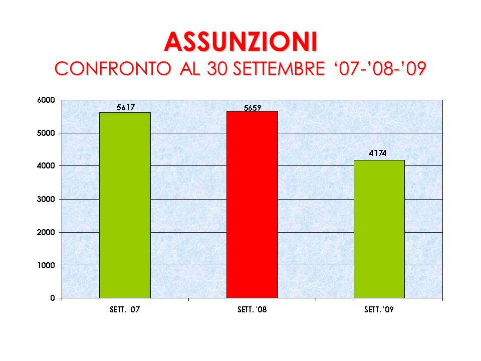 ASSUNZIONI CONFRONTO AL 30 SETTEMBRE 07-08-09
