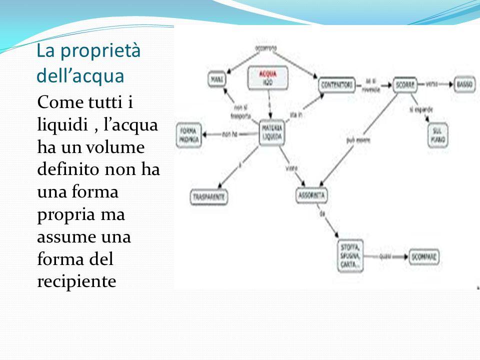 La proprietà dellacqua Come tutti i liquidi, lacqua ha un volume definito non ha una forma propria ma assume una forma del recipiente