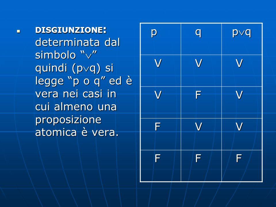 DISGIUNZIONE : determinata dal simbolo quindi (pq) si legge p o q ed è vera nei casi in cui almeno una proposizione atomica è vera. DISGIUNZIONE : det