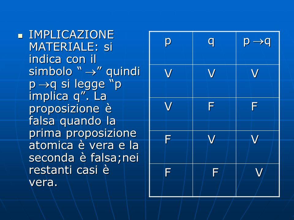 IMPLICAZIONE MATERIALE: si indica con il simbolo quindi pq si legge p implica q. La proposizione è falsa quando la prima proposizione atomica è vera e