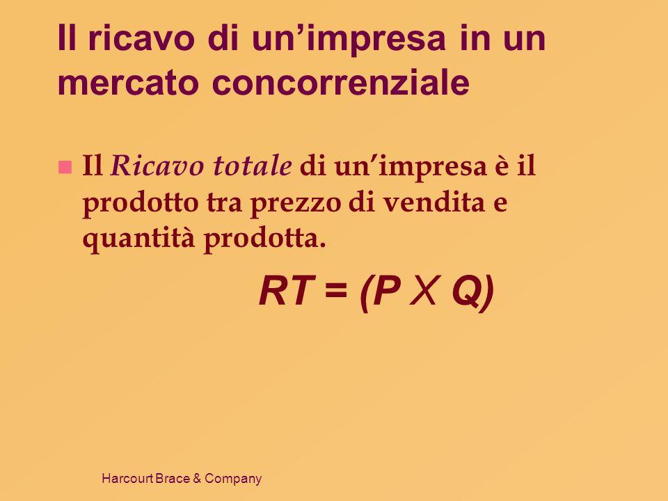 Harcourt Brace & Company Il ricavo di unimpresa in un mercato concorrenziale n Il Ricavo totale è proporzionale alla quantità prodotta.