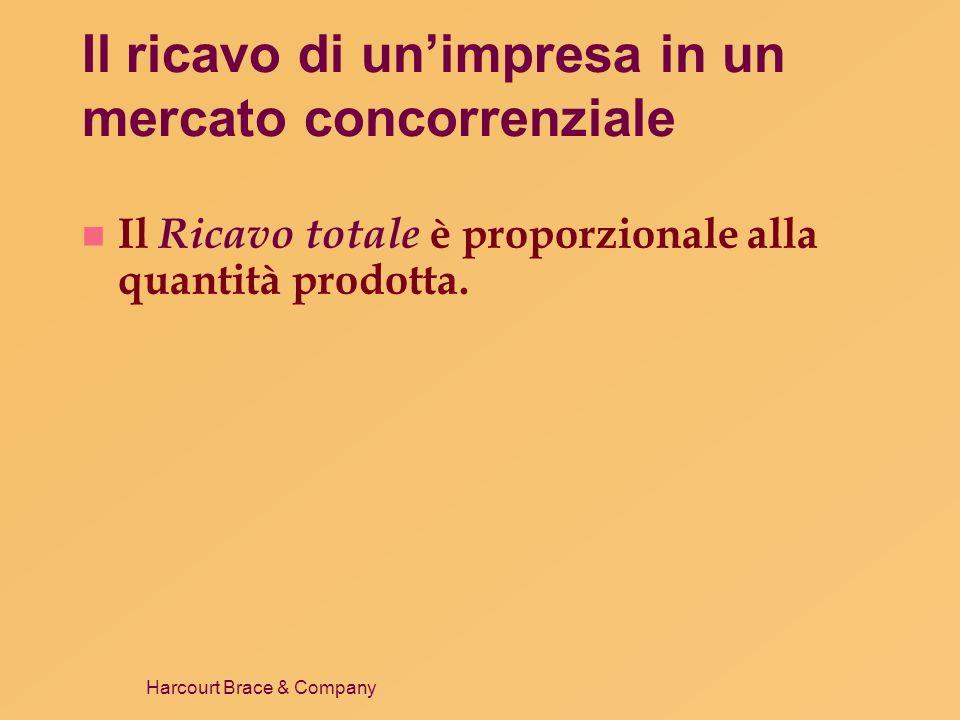 Harcourt Brace & Company Il ricavo di unimpresa in un mercato concorrenziale n Ricavo medio indica quanto incassa limpresa per unità di prodotto venduta.