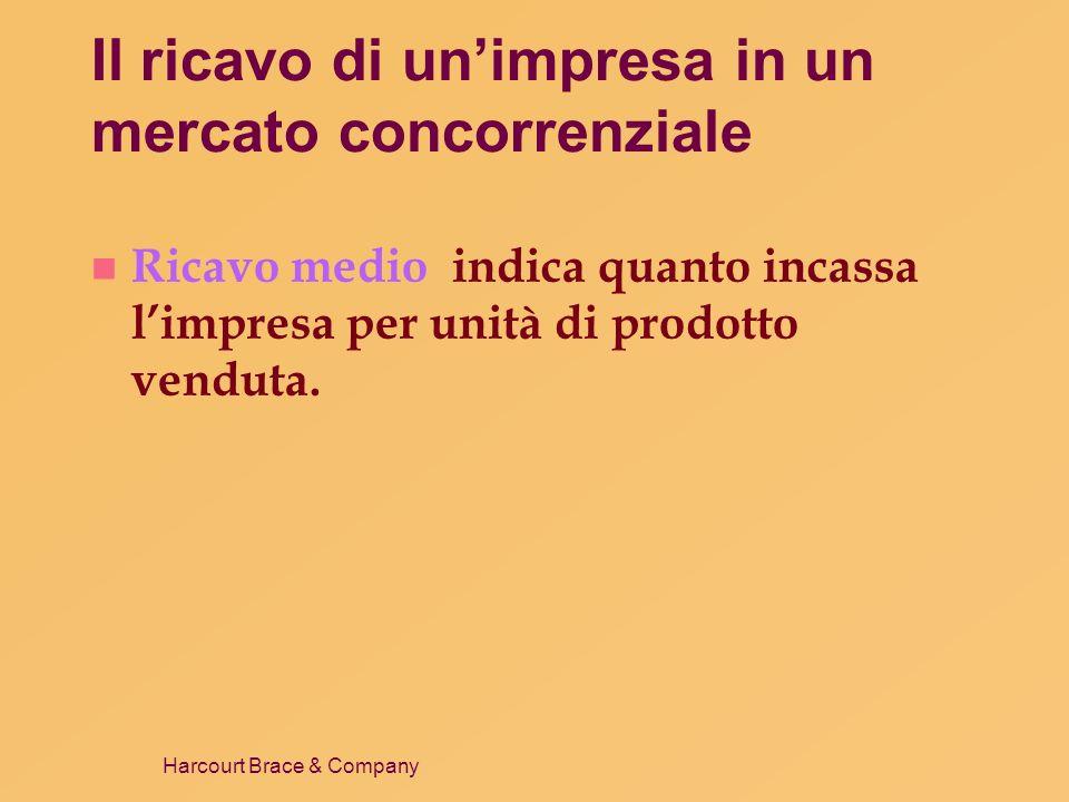 Harcourt Brace & Company Il ricavo di unimpresa in un mercato concorrenziale n In un mercato concorrenziale, il ricavo medio è uguale al prezzo del bene.