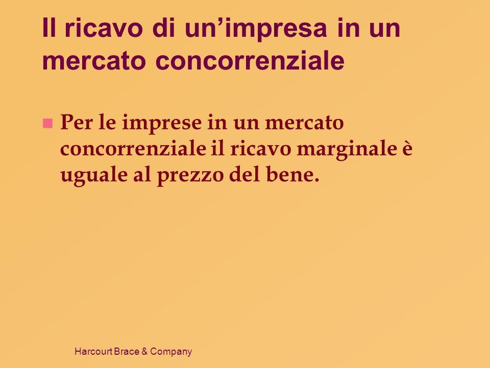 Harcourt Brace & Company La curva di offerta di lungo periodo dellimpresa concorrenziale Quantità0 Costi