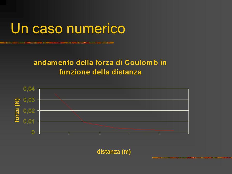 La legge di Coulomb Il lavoro di Coulomb ha permesso di trovare la legge che regola il fenomeno di attrazione e repulsione delle cariche osservato. F