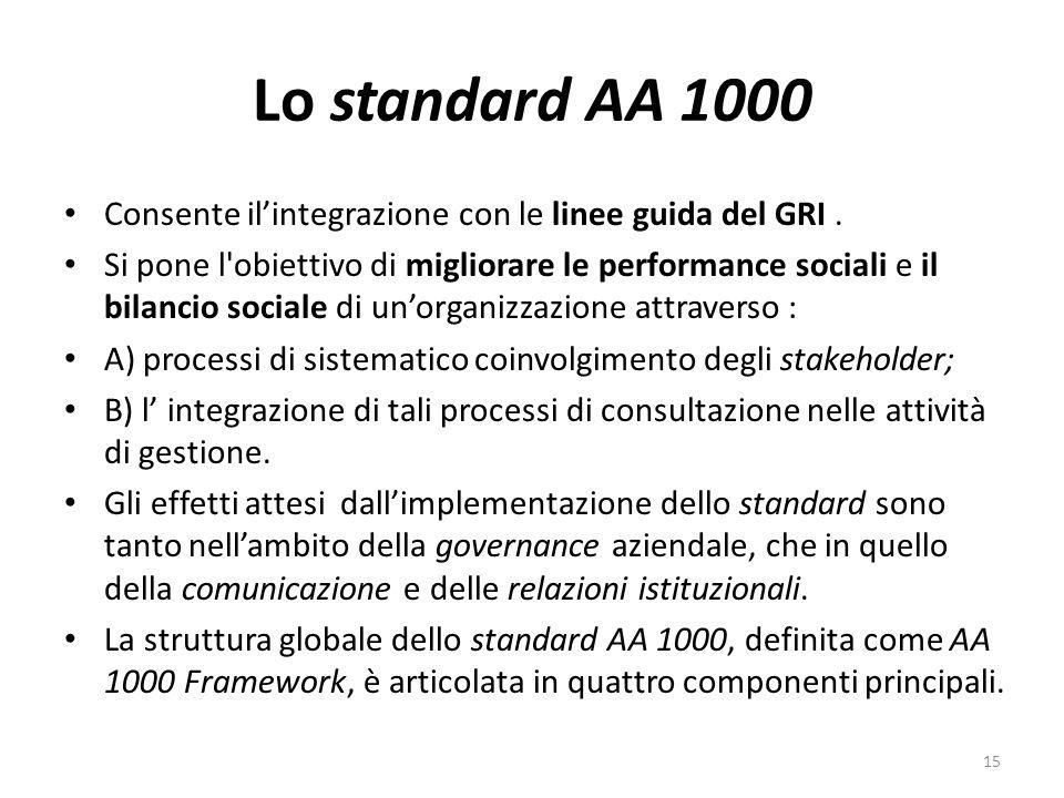 Lo standard AA 1000 Consente ilintegrazione con le linee guida del GRI.