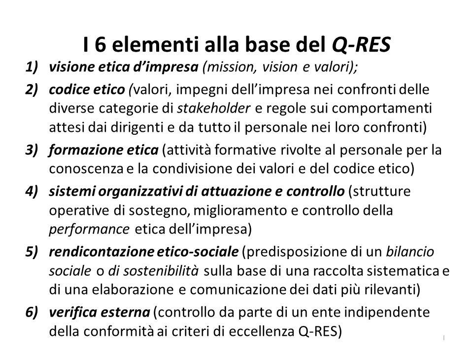I 6 elementi alla base del Q-RES 1)visione etica dimpresa (mission, vision e valori); 2)codice etico (valori, impegni dellimpresa nei confronti delle diverse categorie di stakeholder e regole sui comportamenti attesi dai dirigenti e da tutto il personale nei loro confronti) 3)formazione etica (attività formative rivolte al personale per la conoscenza e la condivisione dei valori e del codice etico) 4)sistemi organizzativi di attuazione e controllo (strutture operative di sostegno, miglioramento e controllo della performance etica dellimpresa) 5)rendicontazione etico-sociale (predisposizione di un bilancio sociale o di sostenibilità sulla base di una raccolta sistematica e di una elaborazione e comunicazione dei dati più rilevanti) 6)verifica esterna (controllo da parte di un ente indipendente della conformità ai criteri di eccellenza Q-RES) I