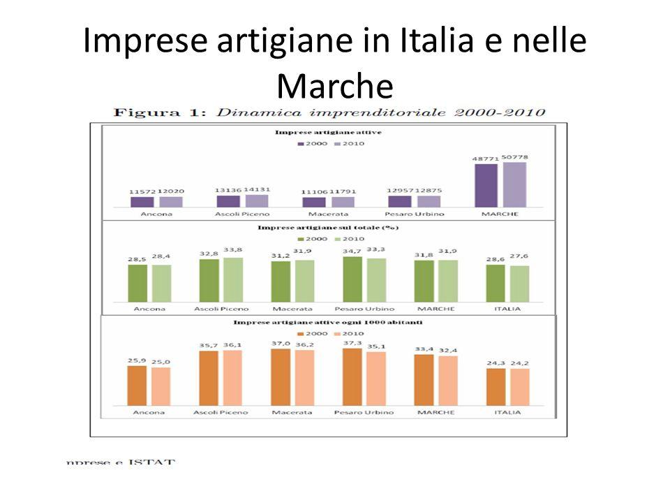 Imprese artigiane in Italia e nelle Marche