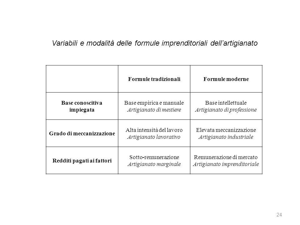 Formule tradizionaliFormule moderne Base conoscitiva impiegata Base empirica e manuale Artigianato di mestiere Base intellettuale Artigianato di profe