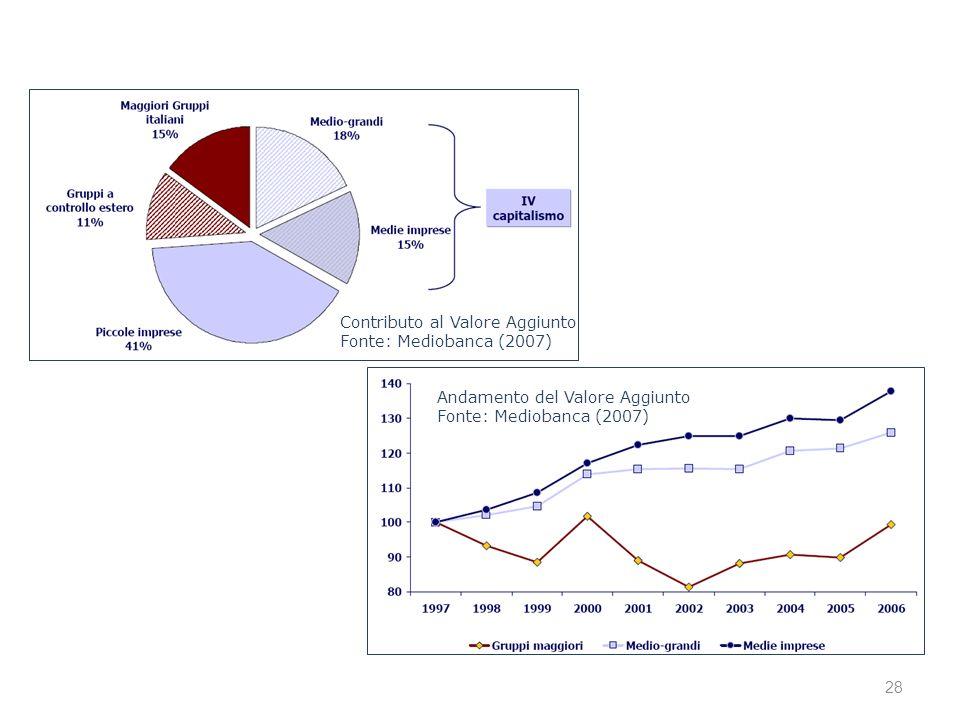 Contributo al Valore Aggiunto Fonte: Mediobanca (2007) Andamento del Valore Aggiunto Fonte: Mediobanca (2007) 28