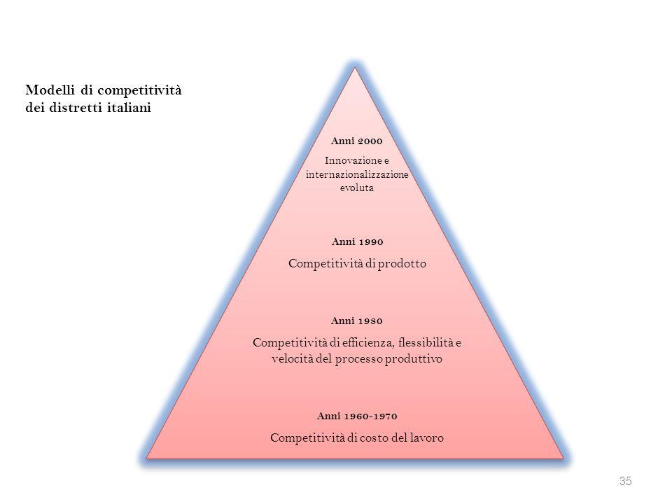 Anni 2000 Innovazione e internazionalizzazione evoluta Anni 1990 Competitività di prodotto Modelli di competitività dei distretti italiani Anni 1960-1