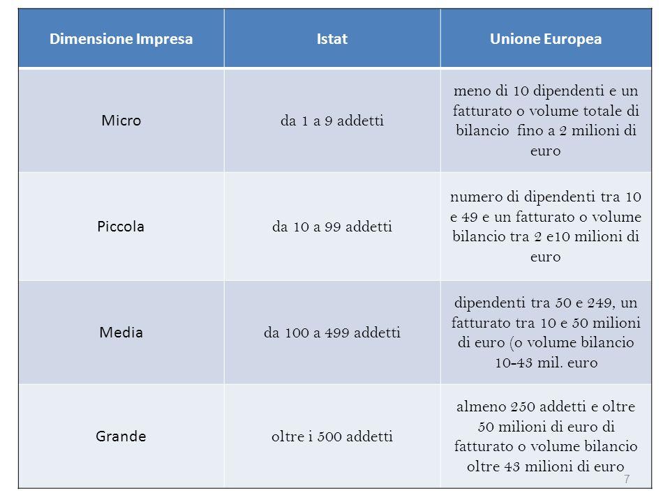 Dimensione ImpresaIstatUnione Europea Micro da 1 a 9 addetti meno di 10 dipendenti e un fatturato o volume totale di bilancio fino a 2 milioni di euro