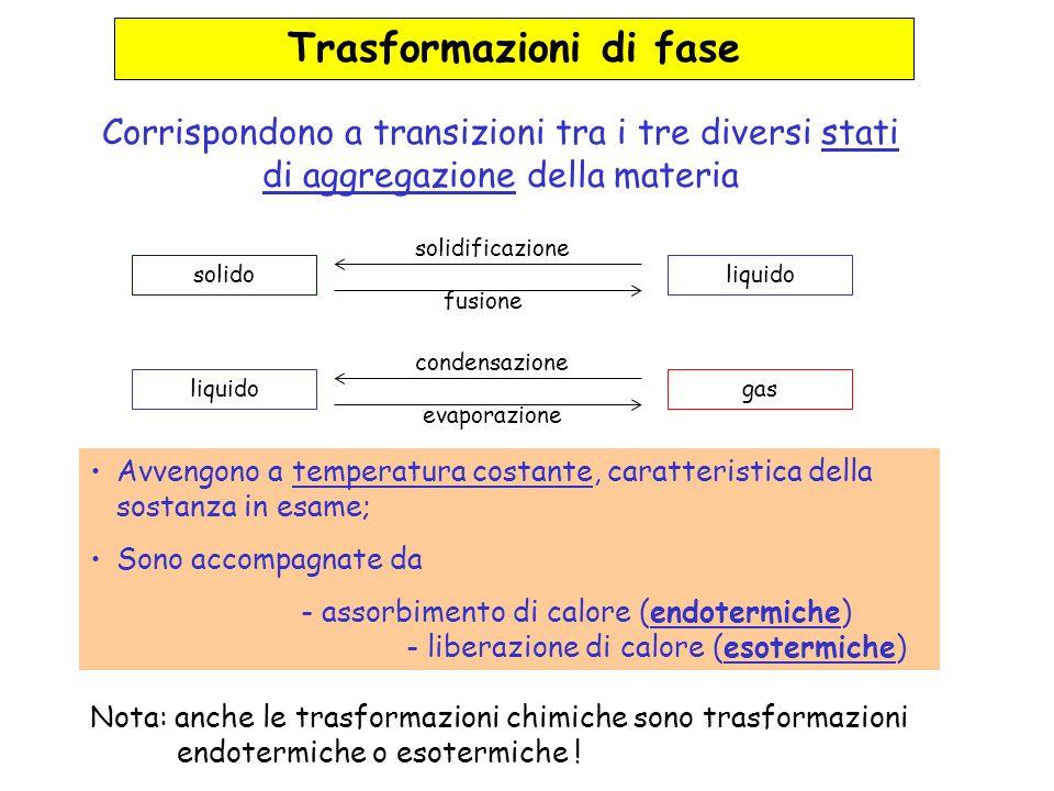 Trasformazioni di fase Corrispondono a transizioni tra i tre diversi stati di aggregazione della materia Avvengono a temperatura costante, caratterist