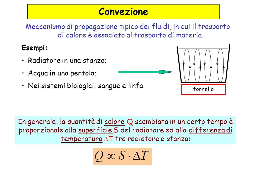Convezione Meccanismo di propagazione tipico dei fluidi, in cui il trasporto di calore è associato al trasporto di materia. Esempi: Radiatore in una s