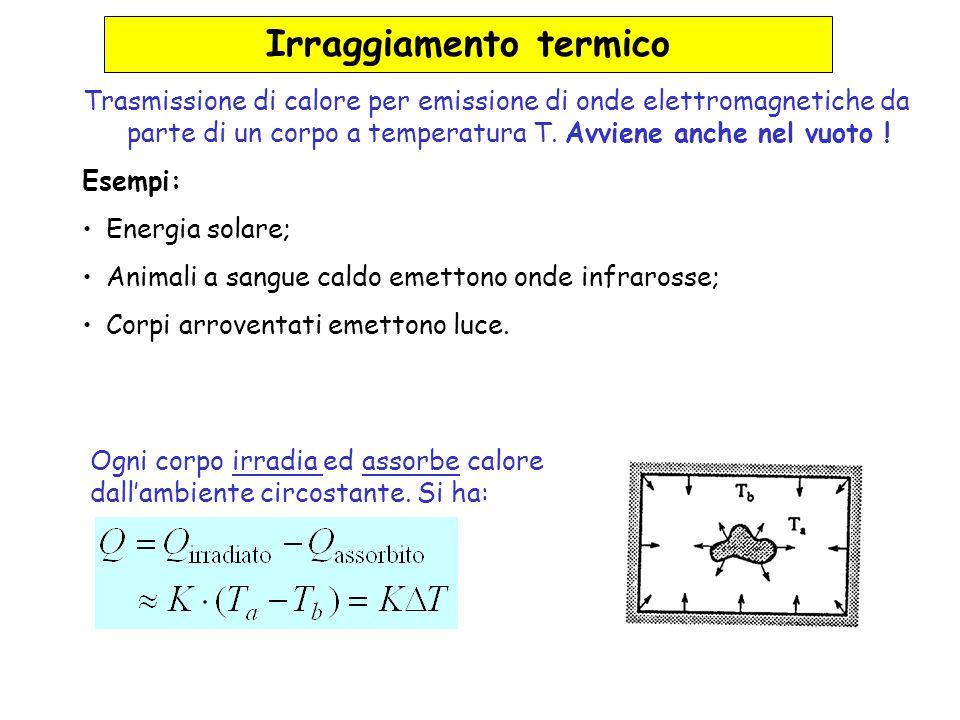 Irraggiamento termico Trasmissione di calore per emissione di onde elettromagnetiche da parte di un corpo a temperatura T. Avviene anche nel vuoto ! E
