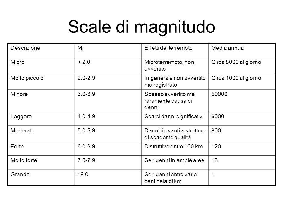 DescrizioneMLML Effetti del terremotoMedia annua Micro< 2.0Microterremoto, non avvertito Circa 8000 al giorno Molto piccolo2.0-2.9In generale non avve