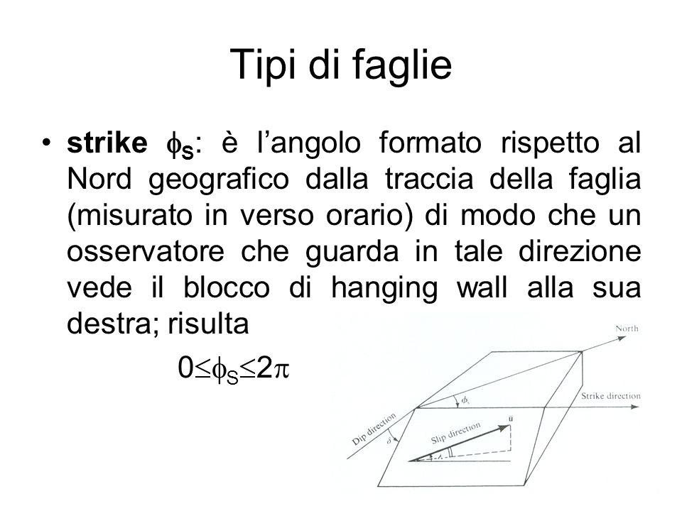 Tipi di faglie strike S : è langolo formato rispetto al Nord geografico dalla traccia della faglia (misurato in verso orario) di modo che un osservato