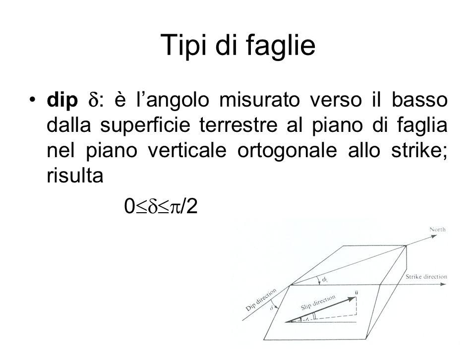 Tipi di faglie dip : è langolo misurato verso il basso dalla superficie terrestre al piano di faglia nel piano verticale ortogonale allo strike; risul