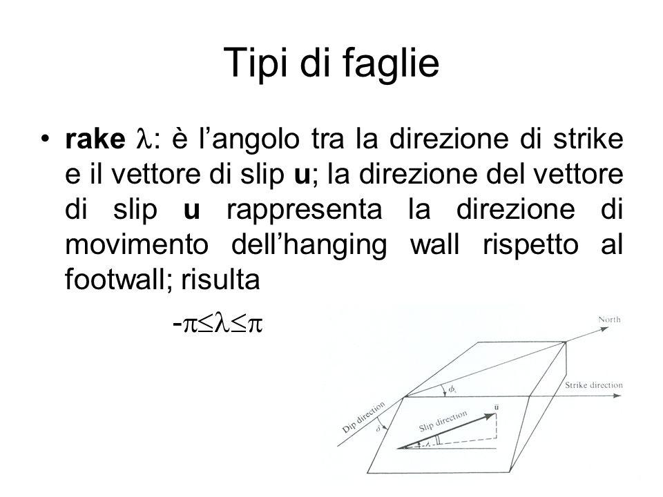 Tipi di faglie rake : è langolo tra la direzione di strike e il vettore di slip u; la direzione del vettore di slip u rappresenta la direzione di movi