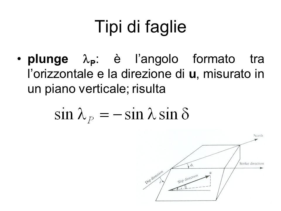 Tipi di faglie plunge P : è langolo formato tra lorizzontale e la direzione di u, misurato in un piano verticale; risulta