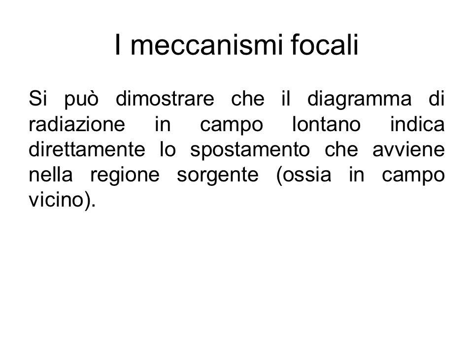 I meccanismi focali Si può dimostrare che il diagramma di radiazione in campo lontano indica direttamente lo spostamento che avviene nella regione sor