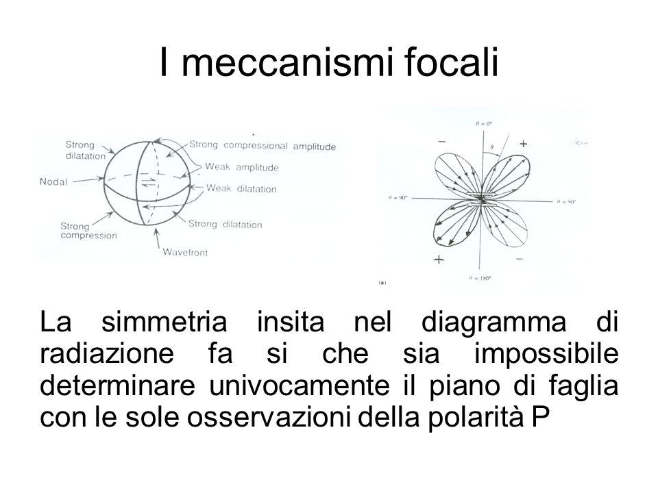 I meccanismi focali La simmetria insita nel diagramma di radiazione fa si che sia impossibile determinare univocamente il piano di faglia con le sole