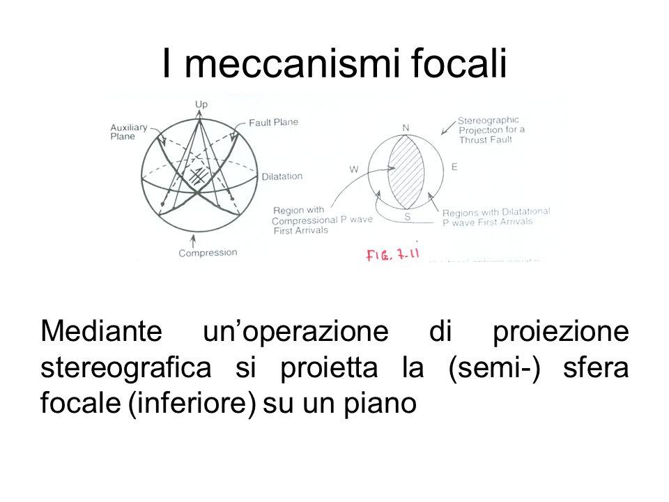 I meccanismi focali Mediante unoperazione di proiezione stereografica si proietta la (semi-) sfera focale (inferiore) su un piano