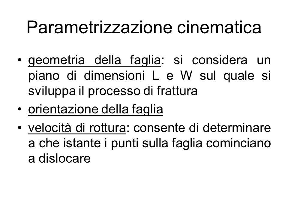 Parametrizzazione cinematica geometria della faglia: si considera un piano di dimensioni L e W sul quale si sviluppa il processo di frattura orientazi