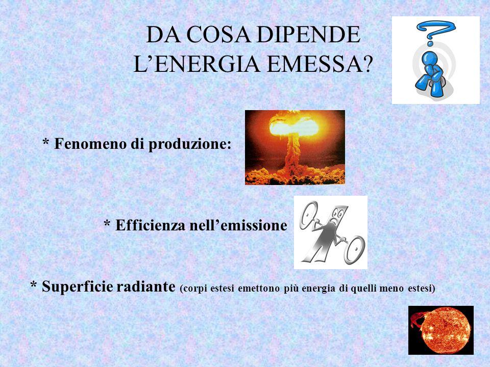 DA COSA DIPENDE LENERGIA EMESSA? * Fenomeno di produzione: * Efficienza nellemissione * Superficie radiante (corpi estesi emettono più energia di quel