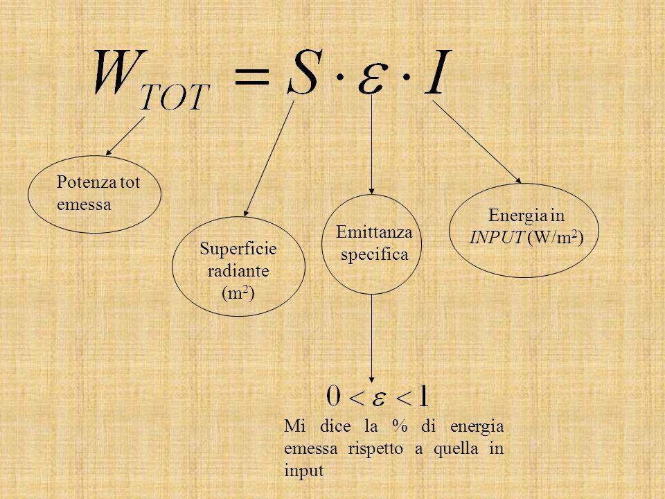 Potenza tot emessa Superficie radiante (m 2 ) Emittanza specifica Energia in INPUT (W/m 2 ) Mi dice la % di energia emessa rispetto a quella in input