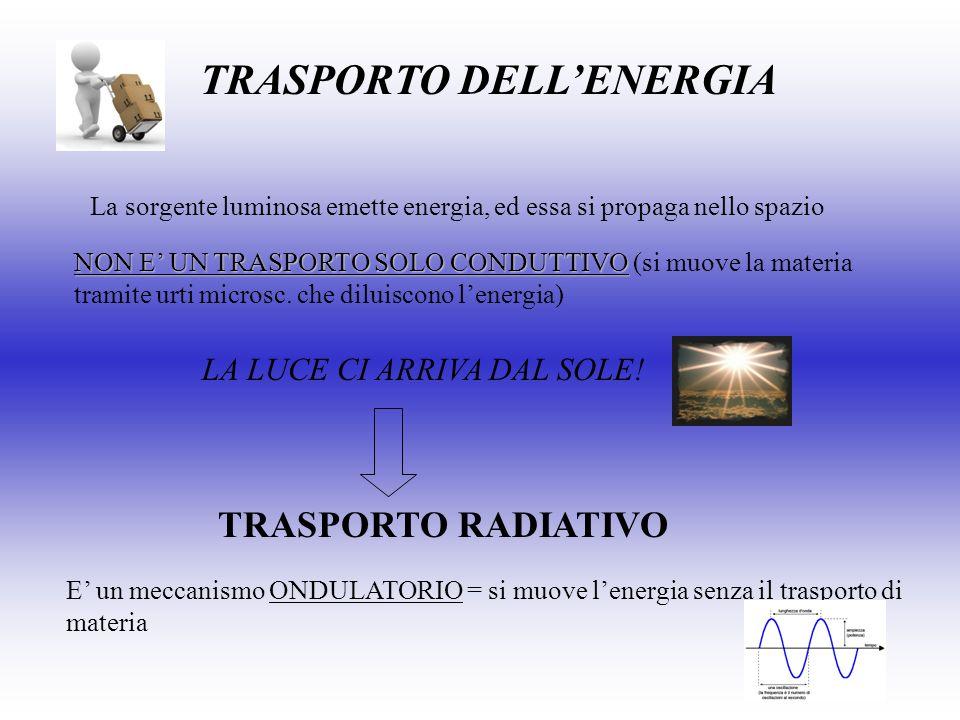 TRASPORTO DELLENERGIA La sorgente luminosa emette energia, ed essa si propaga nello spazio NON E UN TRASPORTO SOLO CONDUTTIVO NON E UN TRASPORTO SOLO