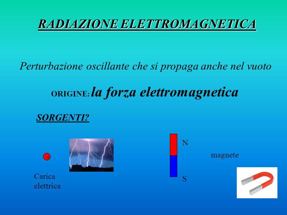 RADIAZIONE ELETTROMAGNETICA Perturbazione oscillante che si propaga anche nel vuoto ORIGINE: la forza elettromagnetica SORGENTI? Carica elettrica + ma
