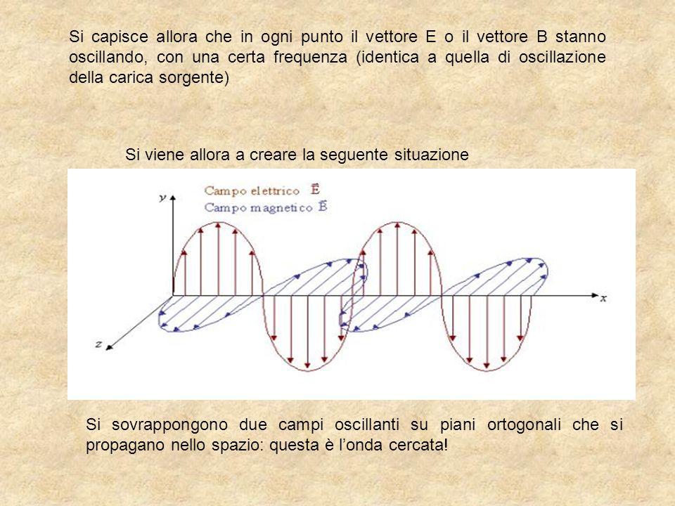 Si capisce allora che in ogni punto il vettore E o il vettore B stanno oscillando, con una certa frequenza (identica a quella di oscillazione della ca