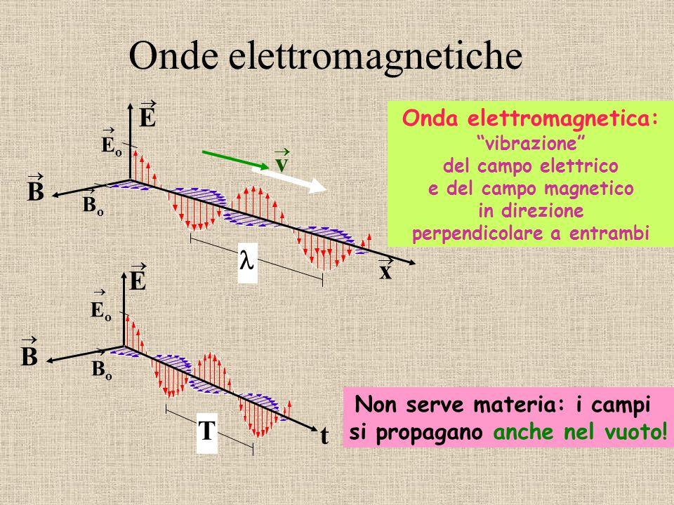 Onde elettromagnetiche Onda elettromagnetica: vibrazione del campo elettrico e del campo magnetico in direzione perpendicolare a entrambi Non serve ma