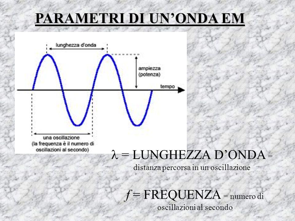 PARAMETRI DI UNONDA EM = LUNGHEZZA DONDA = distanza percorsa in un oscillazione f = FREQUENZA = numero di oscillazioni al secondo