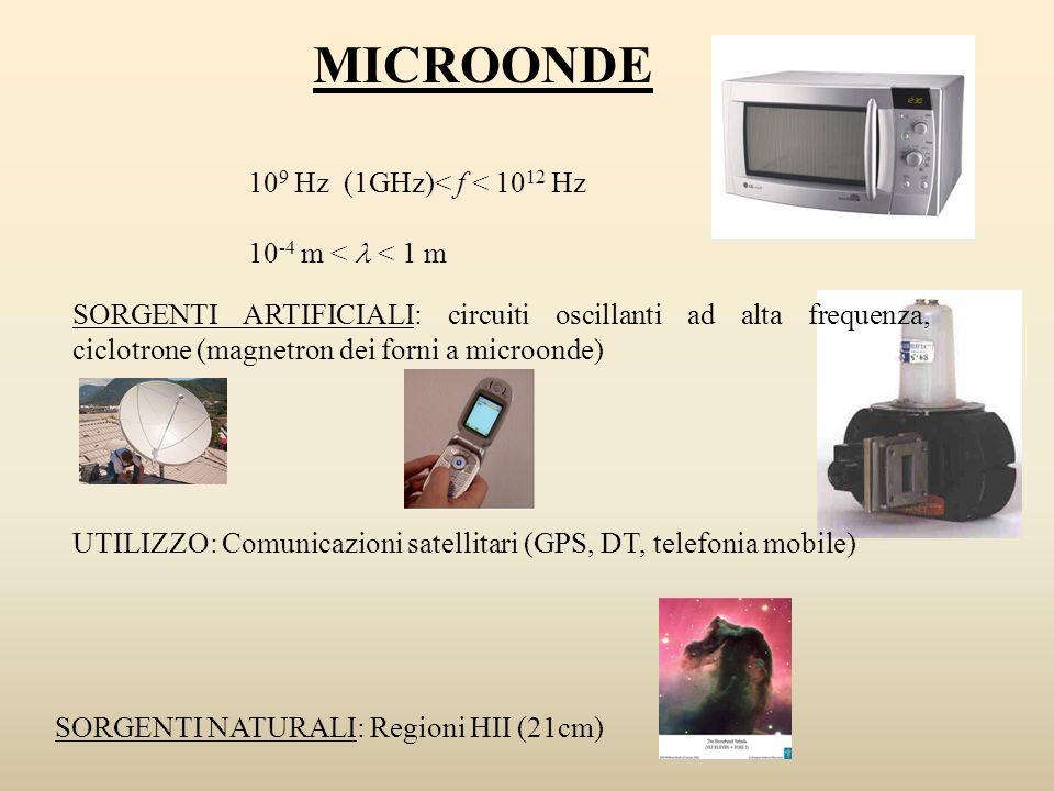 10 9 Hz (1GHz)< f < 10 12 Hz 10 -4 m < < 1 m MICROONDE SORGENTI ARTIFICIALI: circuiti oscillanti ad alta frequenza, ciclotrone (magnetron dei forni a