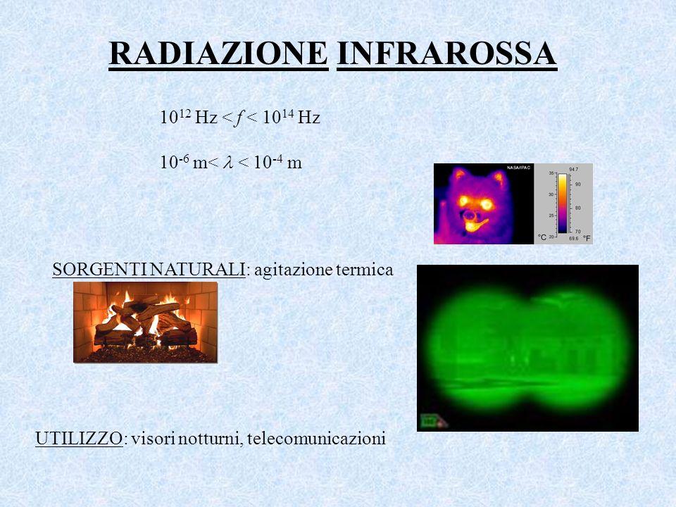 10 12 Hz < f < 10 14 Hz 10 -6 m< < 10 -4 m RADIAZIONE INFRAROSSA SORGENTI NATURALI: agitazione termica UTILIZZO: visori notturni, telecomunicazioni