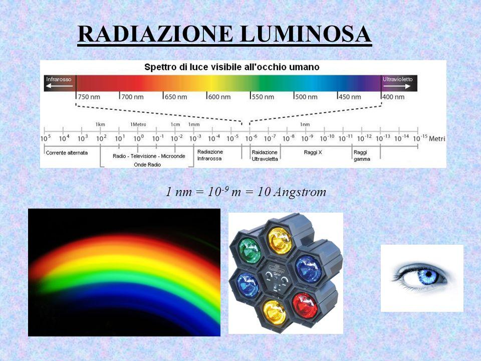 RADIAZIONE LUMINOSA 1 nm = 10 -9 m = 10 Angstrom
