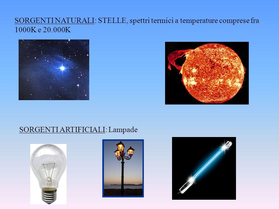 SORGENTI NATURALI: STELLE, spettri termici a temperature comprese fra 1000K e 20.000K SORGENTI ARTIFICIALI: Lampade