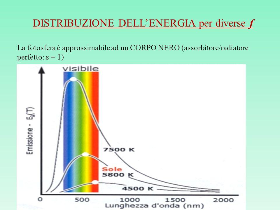 DISTRIBUZIONE DELLENERGIA per diverse f La fotosfera è approssimabile ad un CORPO NERO (assorbitore/radiatore perfetto: = 1)