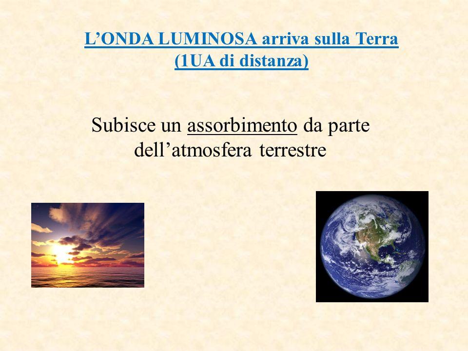 LONDA LUMINOSA arriva sulla Terra (1UA di distanza) Subisce un assorbimento da parte dellatmosfera terrestre